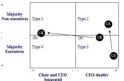 Changing Board Leadership Structures and the Appointment of Non-Executive Directors To One-Tier Boards in Listed Corporations in the US and the UK